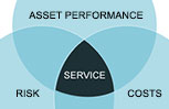 button: Asset Management & Service Delivery