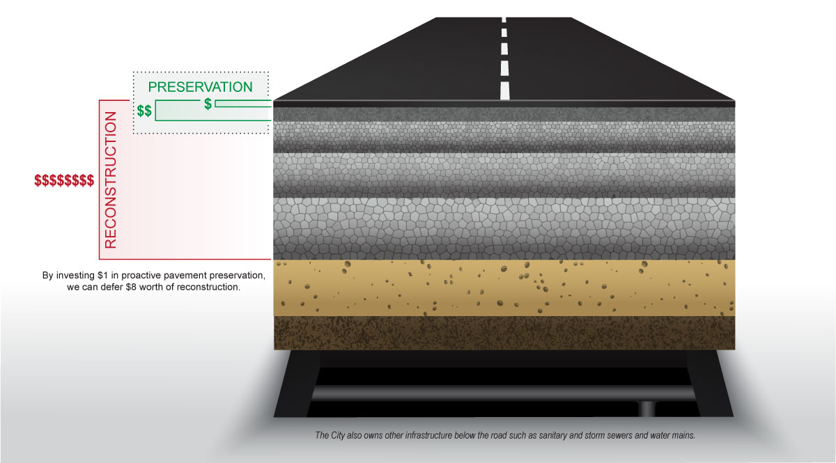 diagram: pavement preservation vs reconstruction