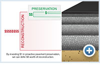 diagram: Pavement Preservation vs Restoration
