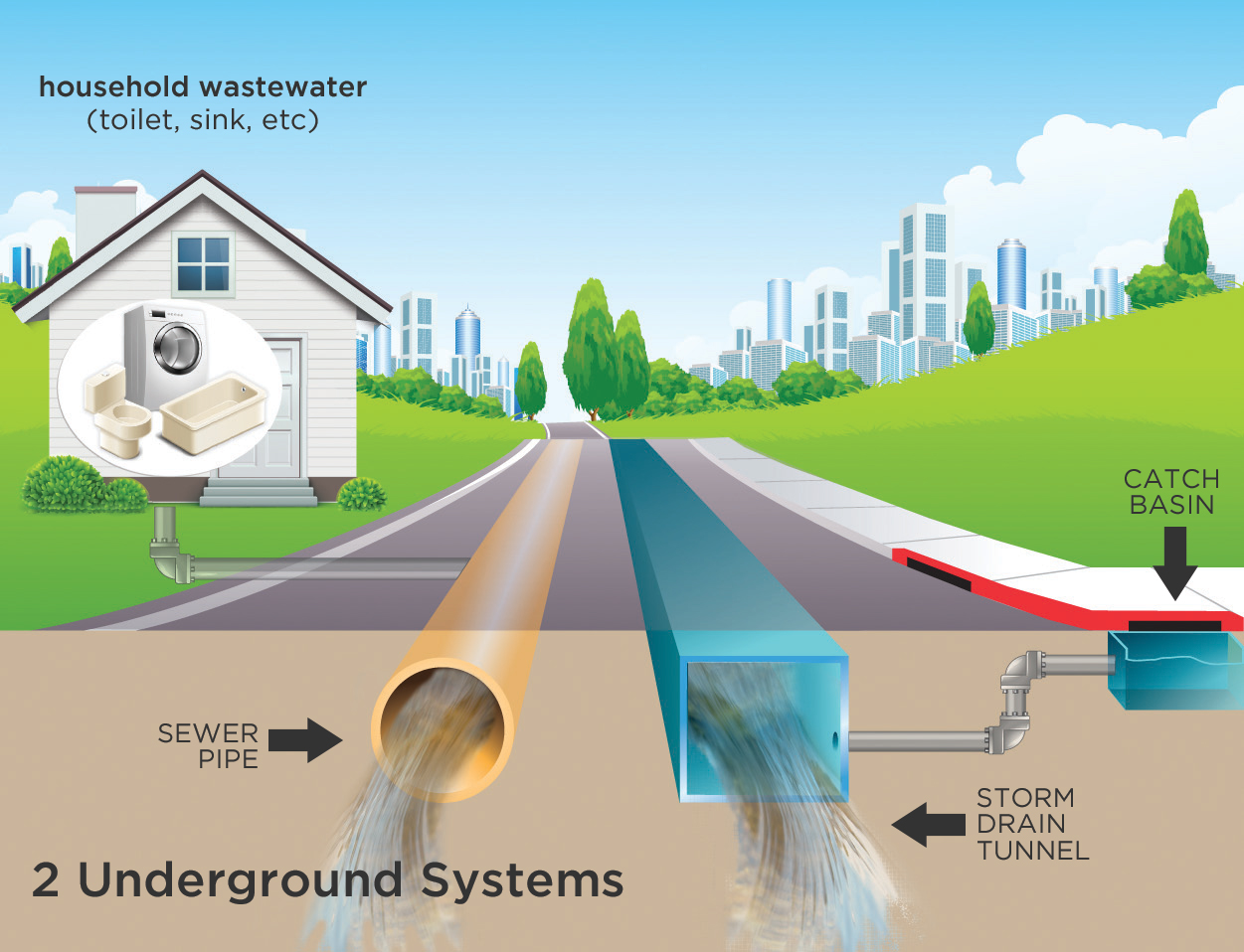Drains sewers flooding - How to run plumbing collection ...