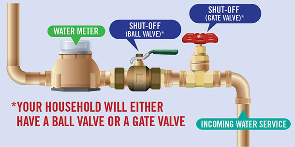 ball valve shut off. residents will have either a ball valve or gate valve. typically the internal shut-off shut off